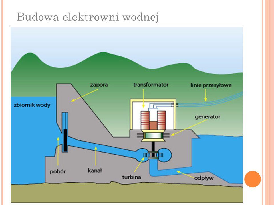 Budowa elektrowni wodnej