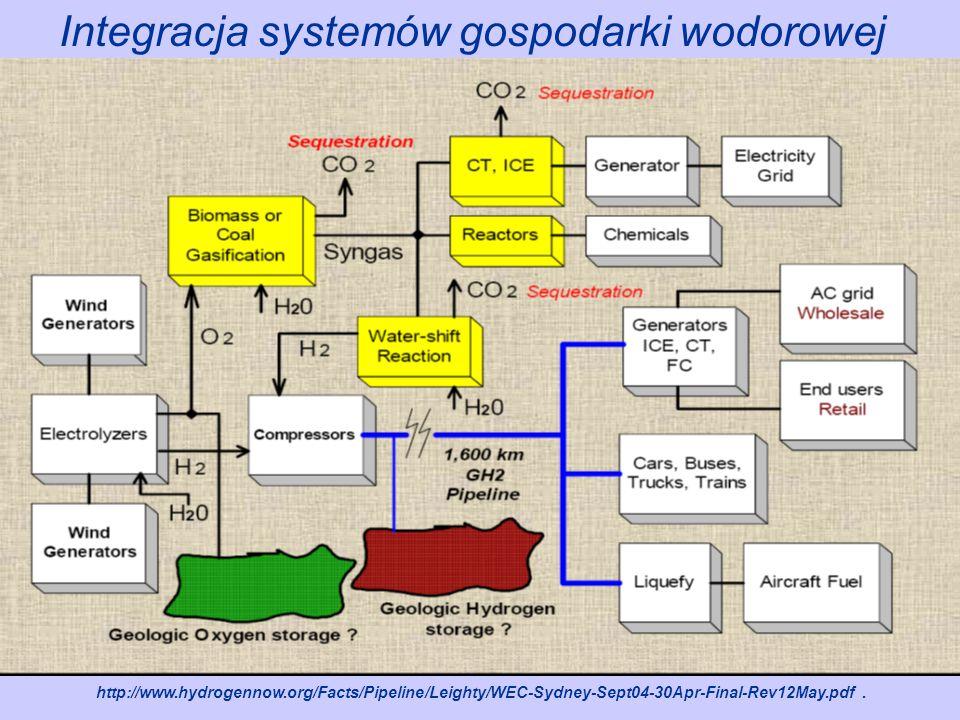 Integracja systemów gospodarki wodorowej