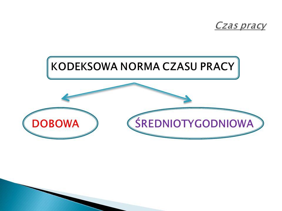 KODEKSOWA NORMA CZASU PRACY