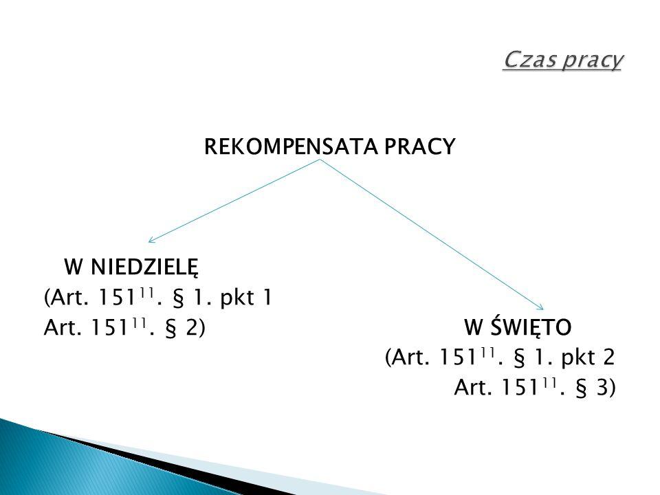 Czas pracy REKOMPENSATA PRACY W NIEDZIELĘ (Art. 15111.