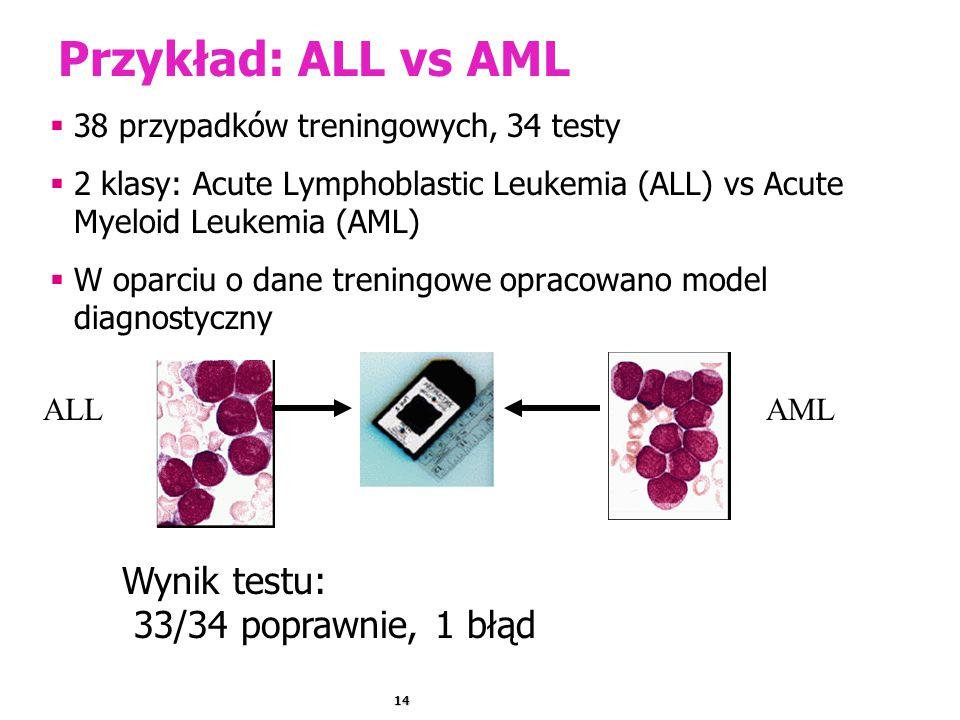 Przykład: ALL vs AML Wynik testu: 33/34 poprawnie, 1 błąd