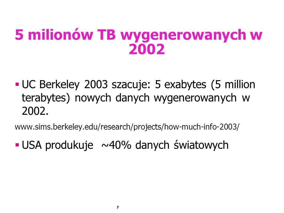 5 milionów TB wygenerowanych w 2002
