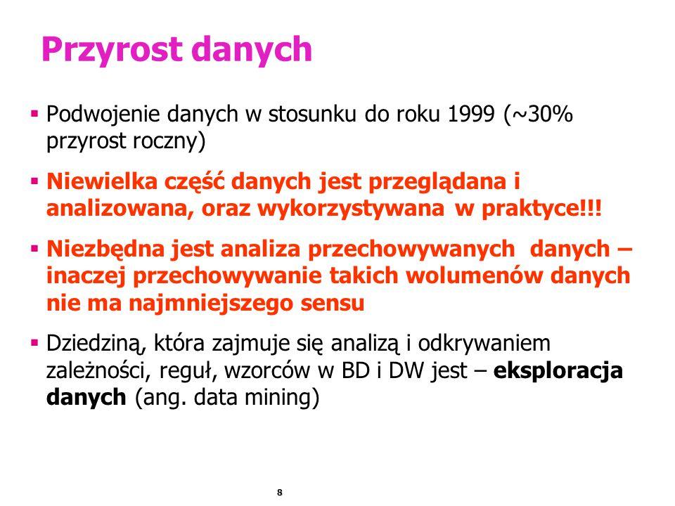 Przyrost danych Podwojenie danych w stosunku do roku 1999 (~30% przyrost roczny)