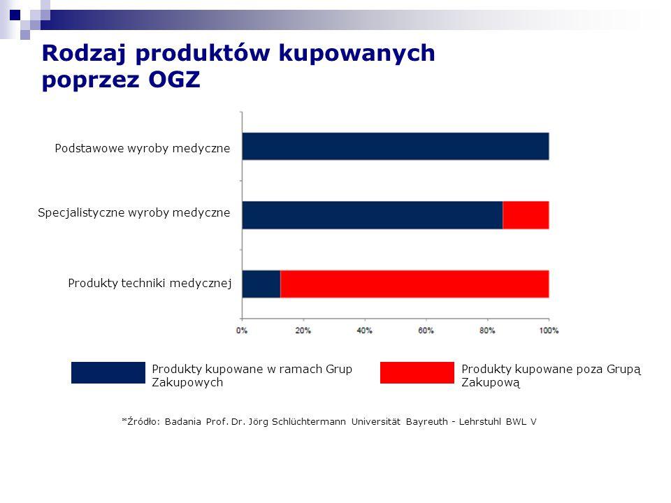 Rodzaj produktów kupowanych poprzez OGZ
