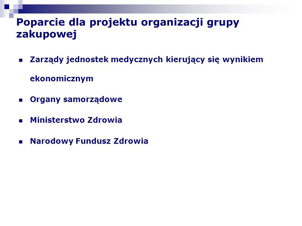 Poparcie dla projektu organizacji grupy zakupowej