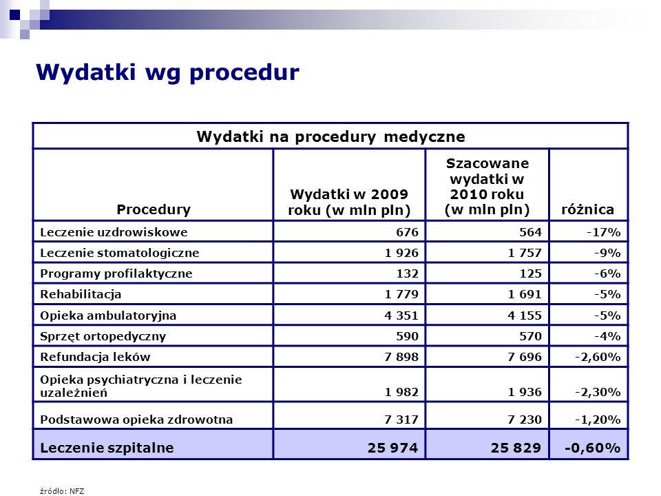 Wydatki wg procedur Wydatki na procedury medyczne Procedury