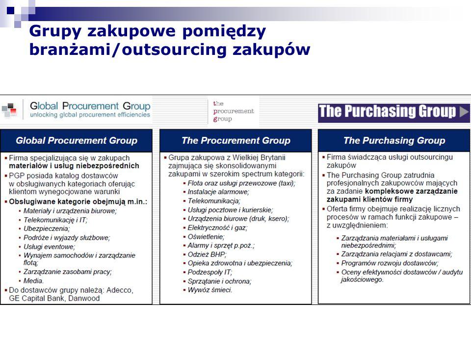 Grupy zakupowe pomiędzy branżami/outsourcing zakupów