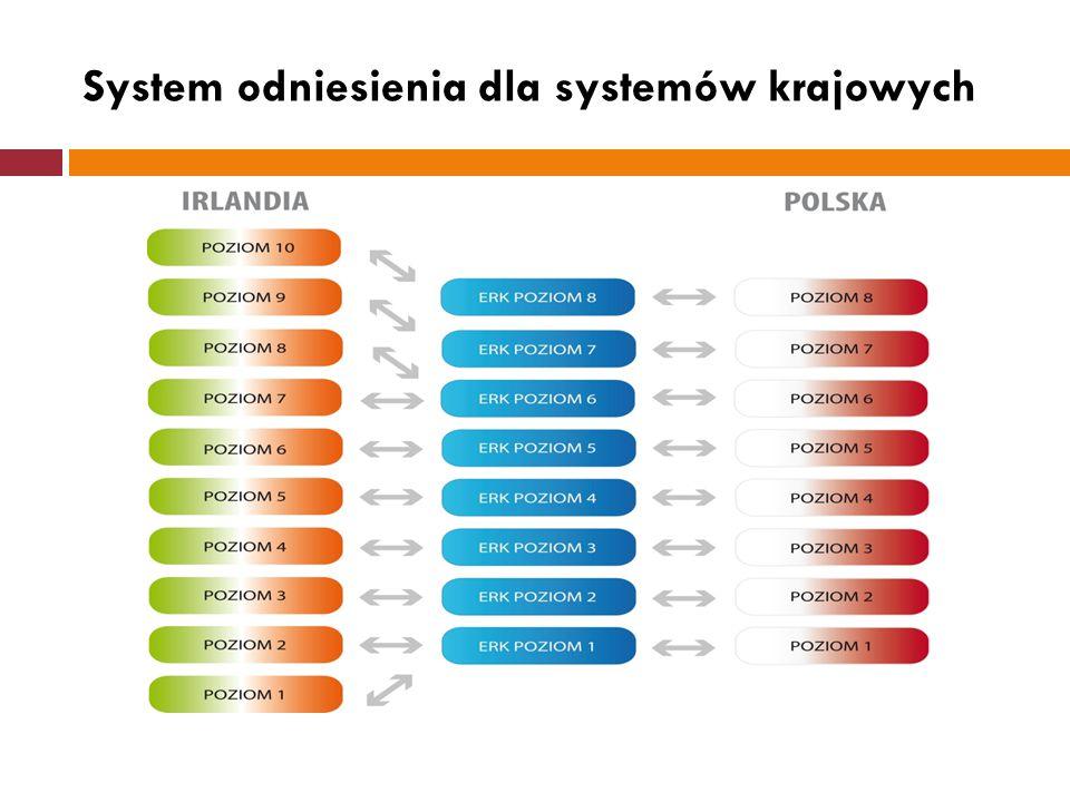 System odniesienia dla systemów krajowych