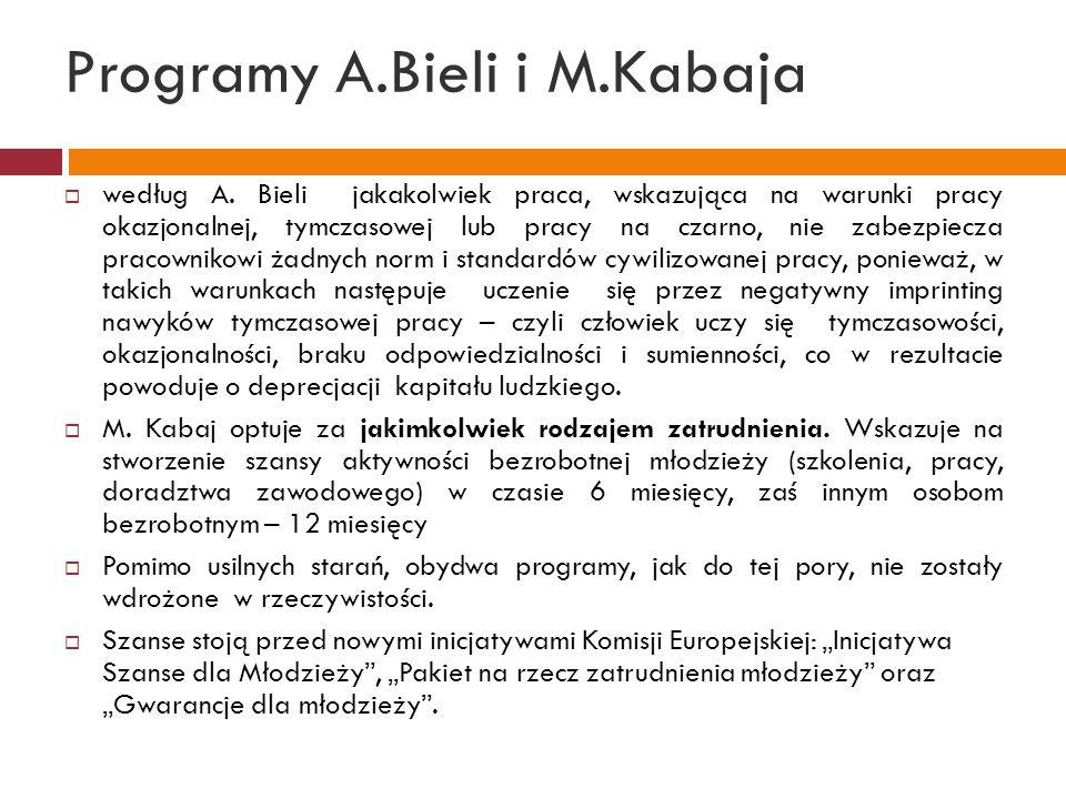 Programy A.Bieli i M.Kabaja