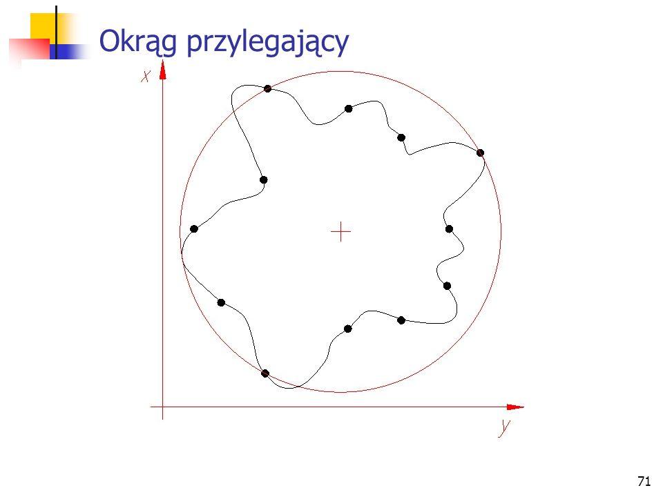 Okrąg przylegający