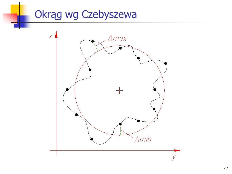 Okrąg wg Czebyszewa