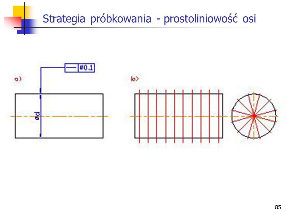 Strategia próbkowania - prostoliniowość osi