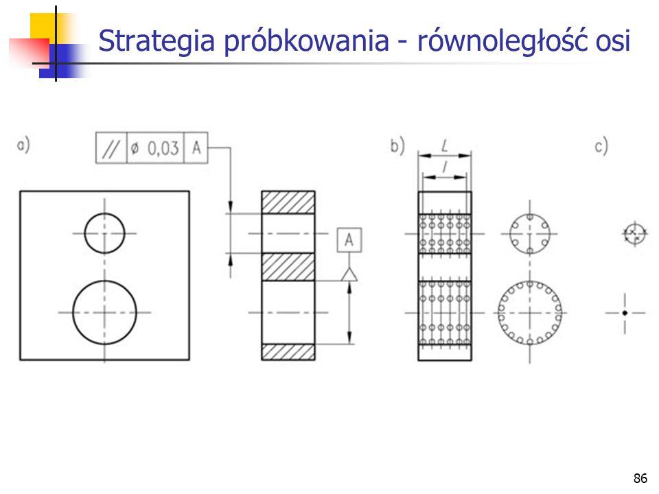 Strategia próbkowania - równoległość osi