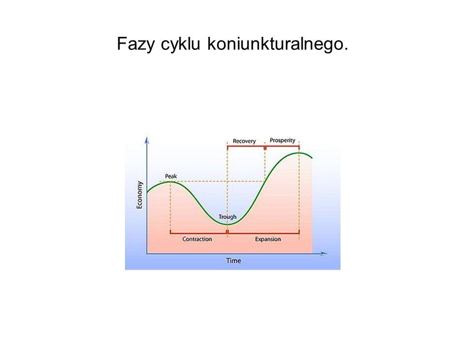 Fazy cyklu koniunkturalnego.