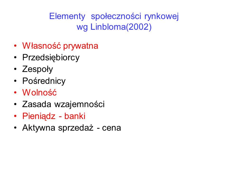 Elementy społeczności rynkowej wg Linbloma(2002)