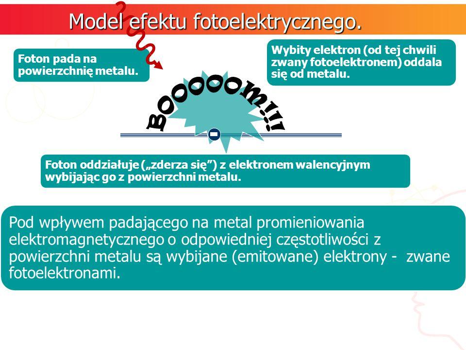 Model efektu fotoelektrycznego.
