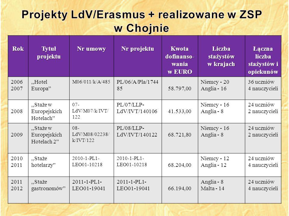 Projekty LdV/Erasmus + realizowane w ZSP w Chojnie