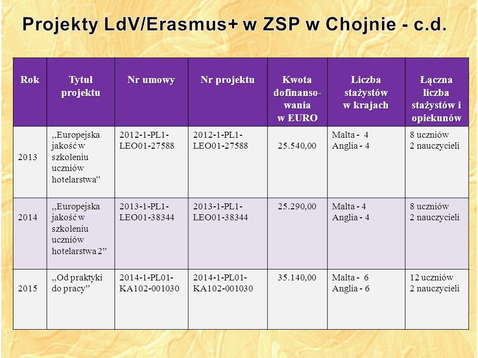 Projekty LdV/Erasmus+ w ZSP w Chojnie - c.d.