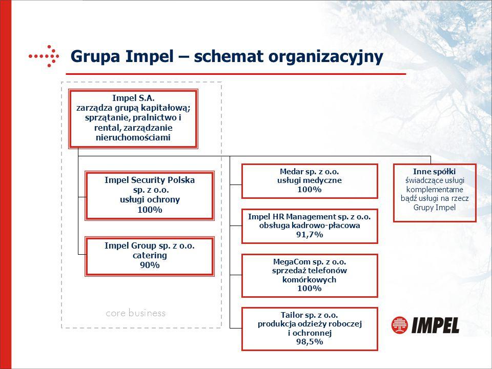 Grupa Impel – schemat organizacyjny