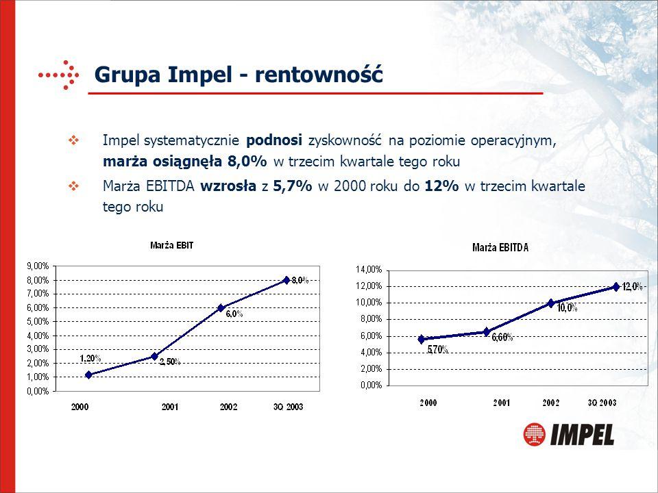 Grupa Impel - rentowność