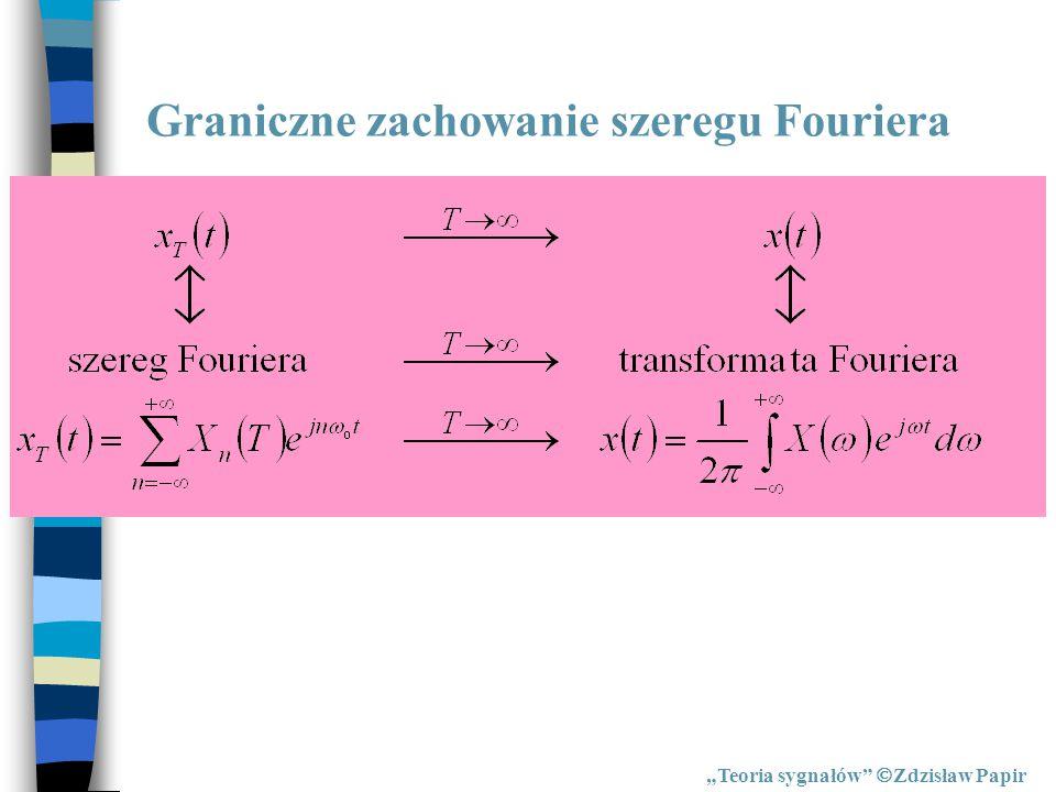 Graniczne zachowanie szeregu Fouriera