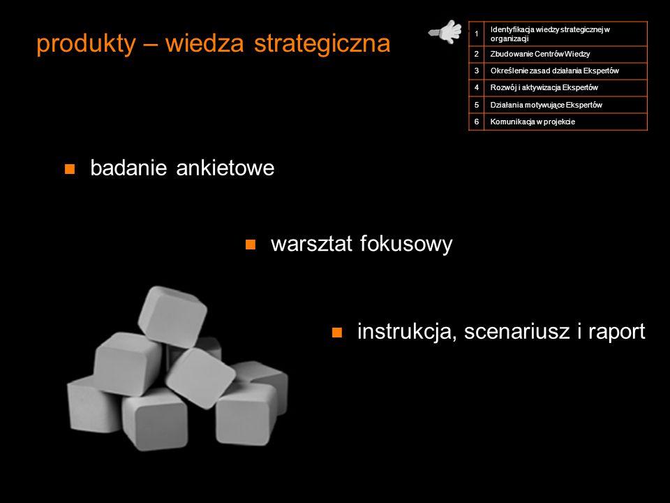 produkty – wiedza strategiczna