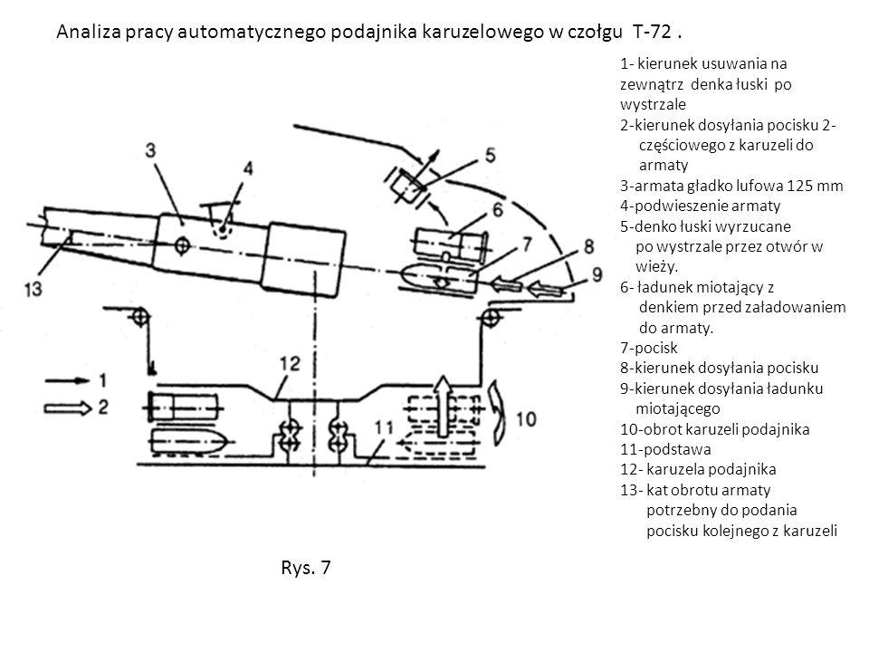 Analiza pracy automatycznego podajnika karuzelowego w czołgu T-72 .