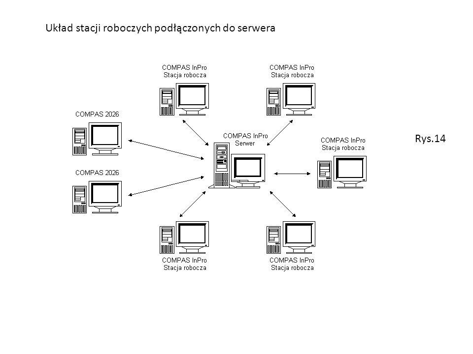 Układ stacji roboczych podłączonych do serwera