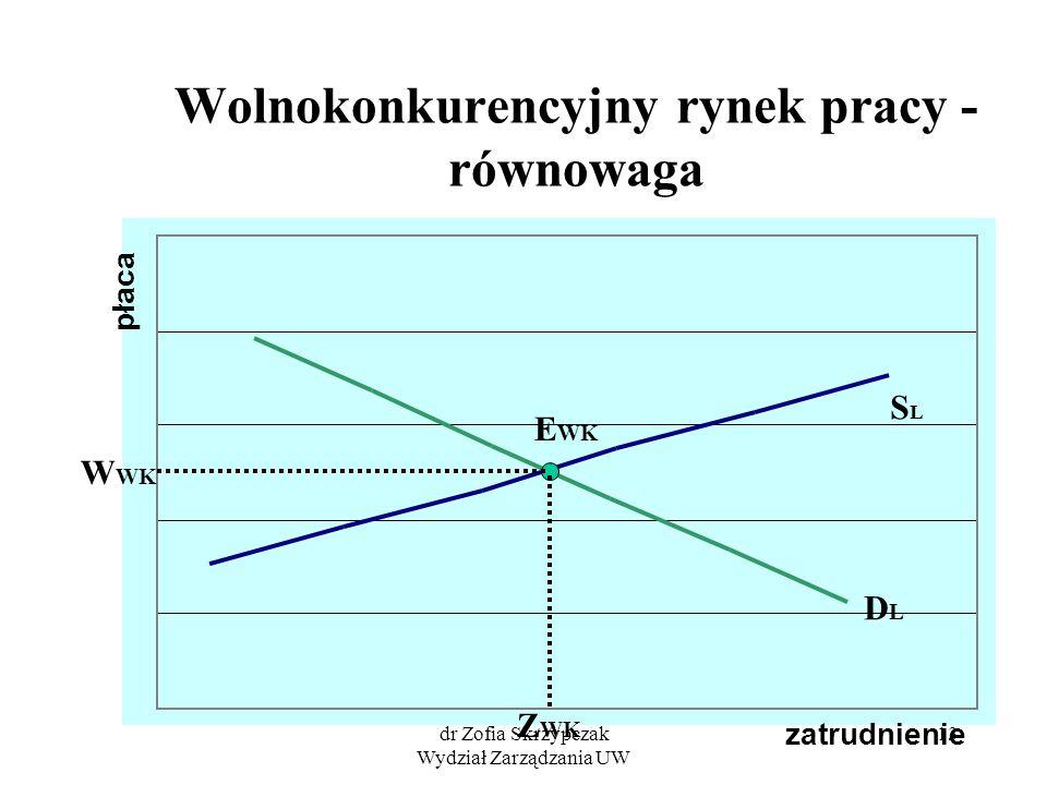 Wolnokonkurencyjny rynek pracy - równowaga