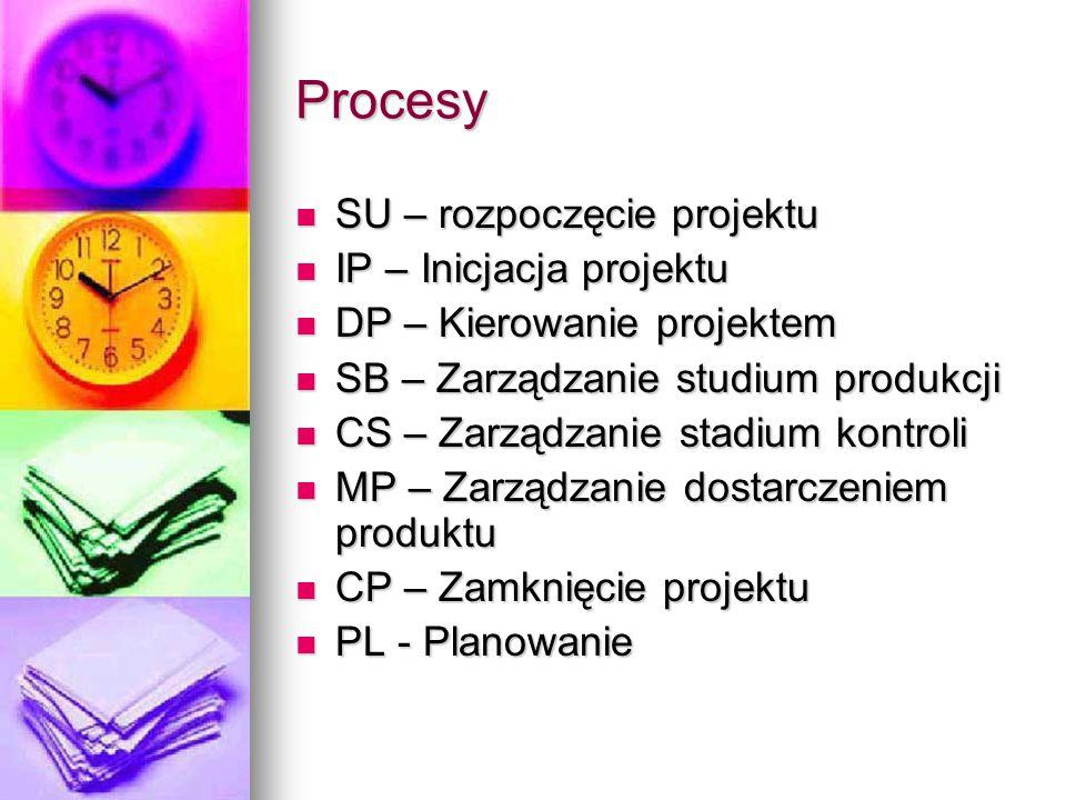 Procesy SU – rozpoczęcie projektu IP – Inicjacja projektu