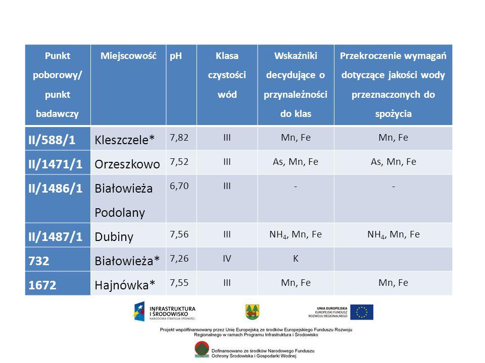 II/588/1 Kleszczele* II/1471/1 Orzeszkowo II/1486/1