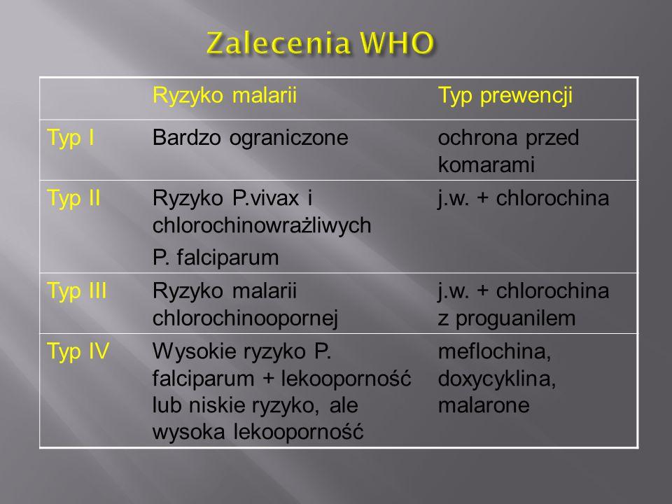 Zalecenia WHO Ryzyko malarii Typ prewencji Typ I Bardzo ograniczone