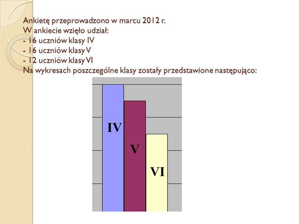 Ankietę przeprowadzono w marcu 2012 r