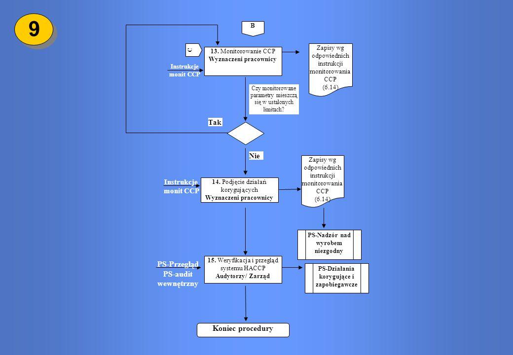 9 PS-Przegląd PS-audit wewnętrzny Koniec procedury Tak Nie