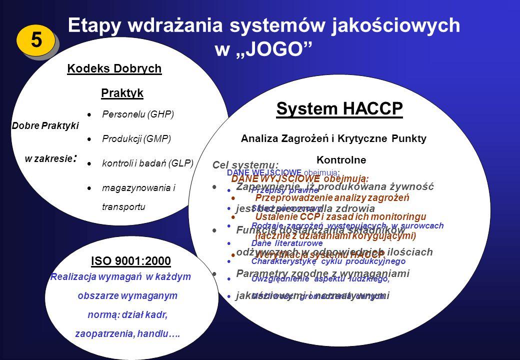 """5 Etapy wdrażania systemów jakościowych w """"JOGO System HACCP"""