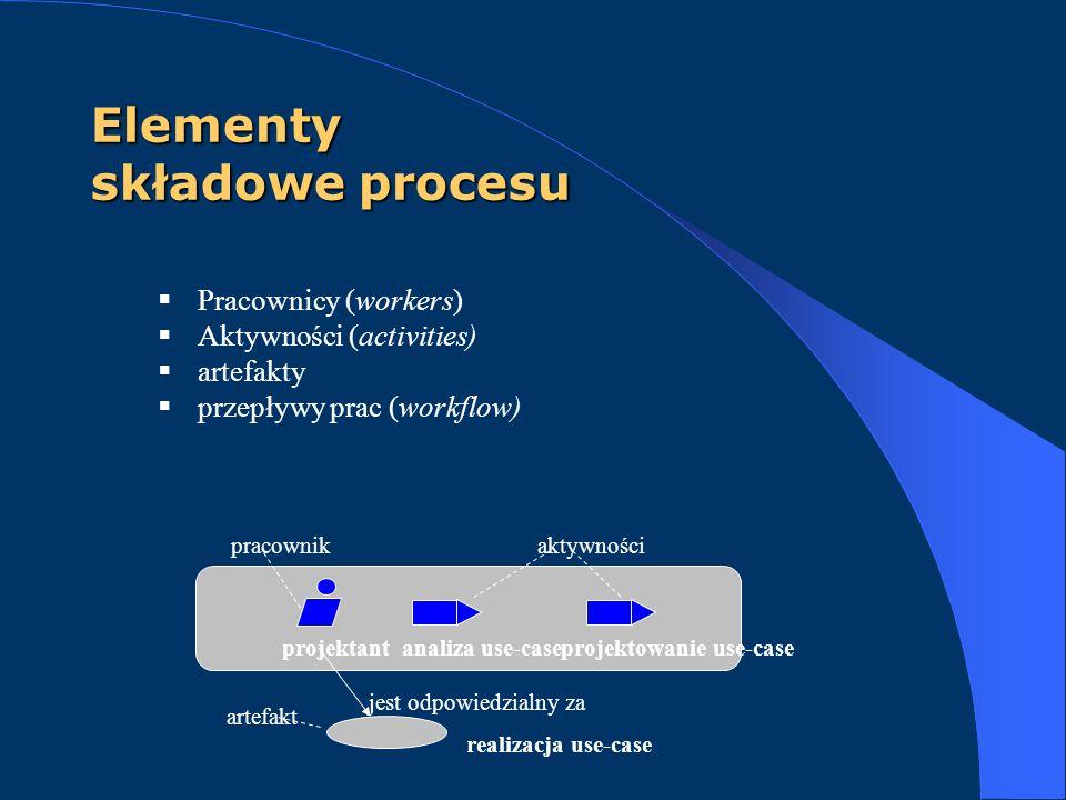 Elementy składowe procesu
