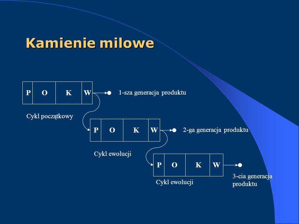 Kamienie milowe P O K W 1-sza generacja produktu Cykl początkowy