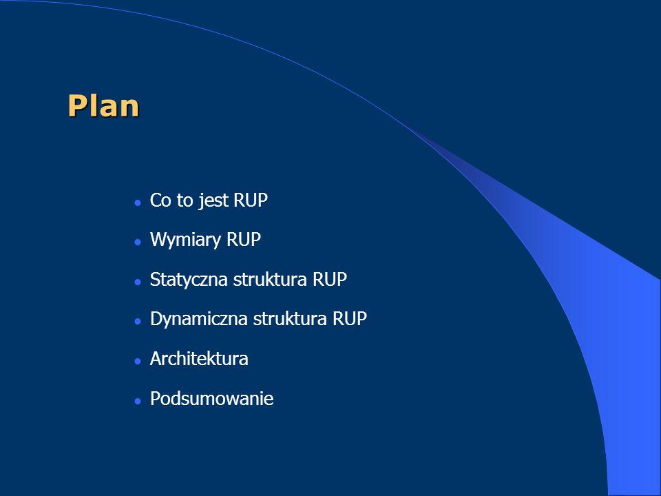 Plan Co to jest RUP Wymiary RUP Statyczna struktura RUP