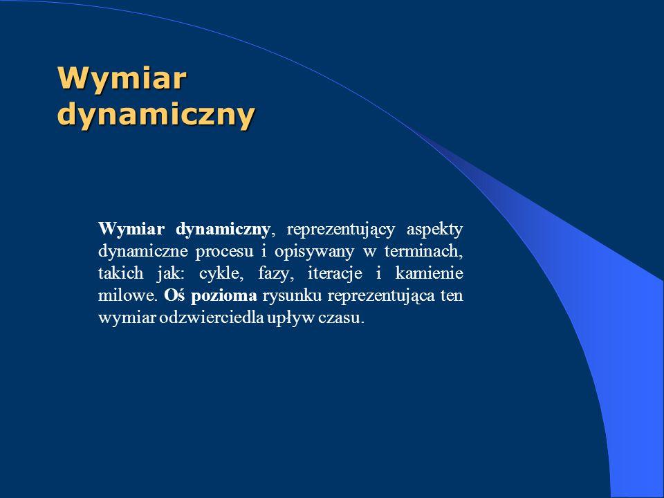 Wymiar dynamiczny