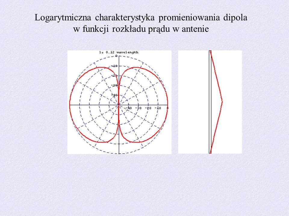 Logarytmiczna charakterystyka promieniowania dipola