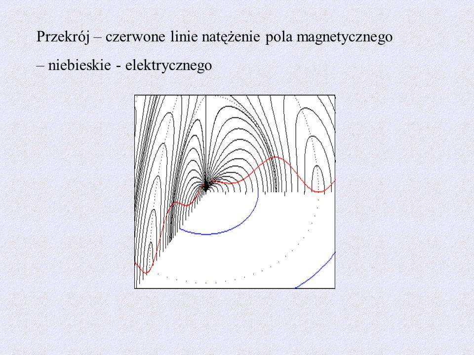 Przekrój – czerwone linie natężenie pola magnetycznego