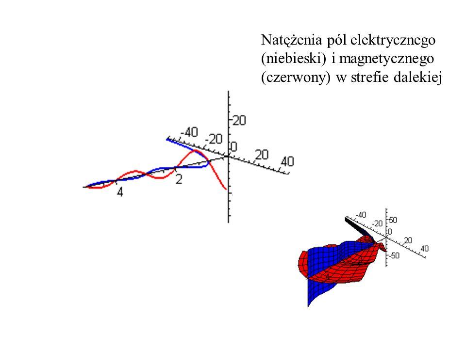 Natężenia pól elektrycznego (niebieski) i magnetycznego (czerwony) w strefie dalekiej
