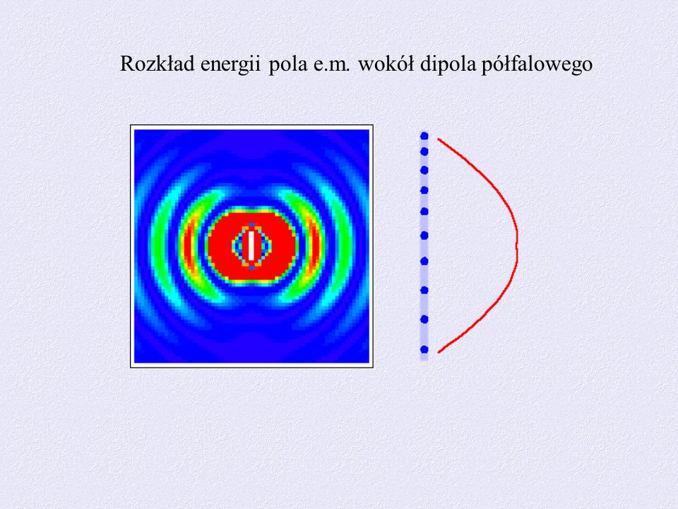 Rozkład energii pola e.m. wokół dipola półfalowego