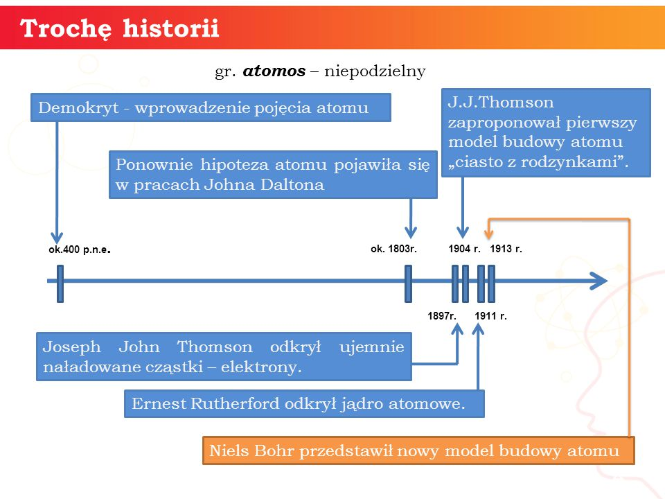 Trochę historii gr. atomos – niepodzielny