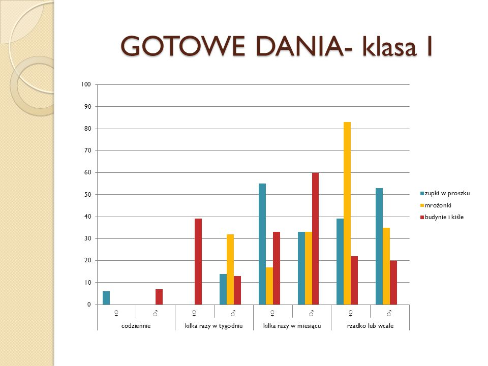 GOTOWE DANIA- klasa I