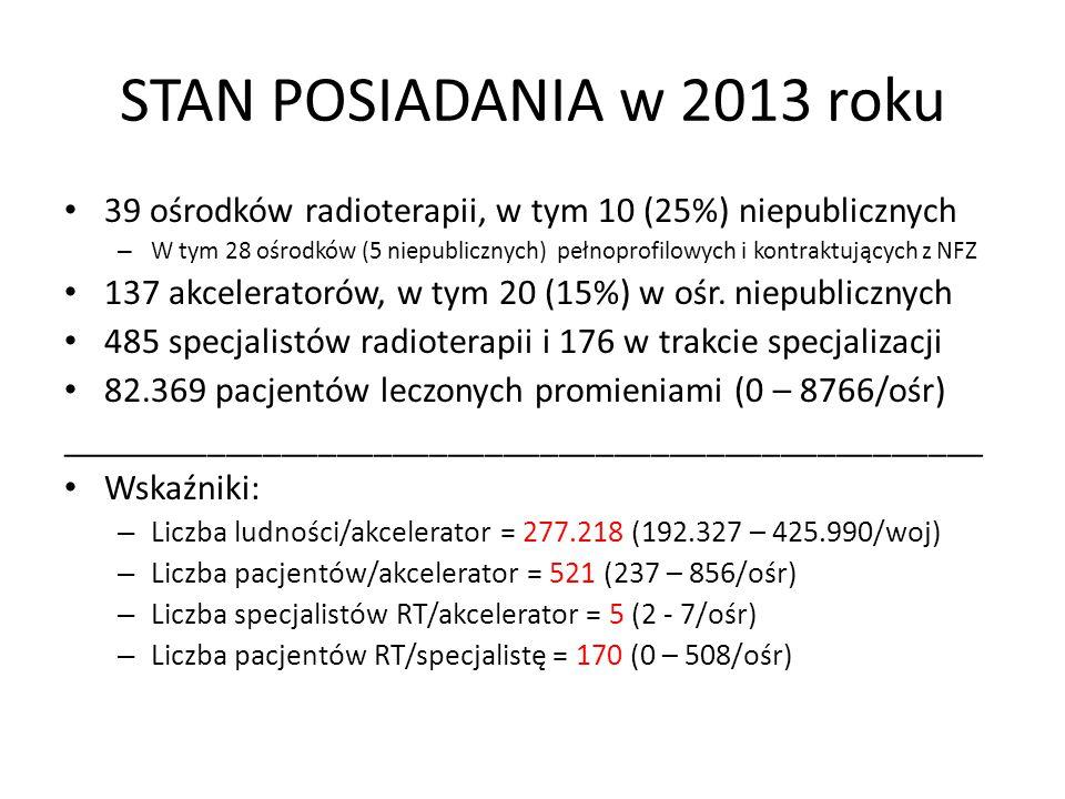 STAN POSIADANIA w 2013 roku 39 ośrodków radioterapii, w tym 10 (25%) niepublicznych.