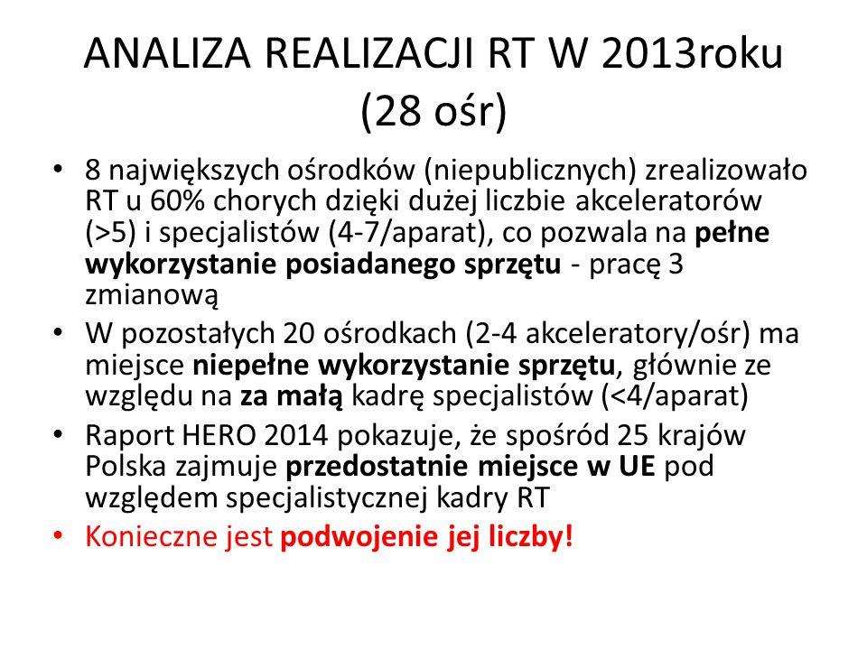 ANALIZA REALIZACJI RT W 2013roku (28 ośr)
