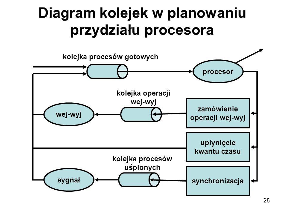 Diagram kolejek w planowaniu przydziału procesora