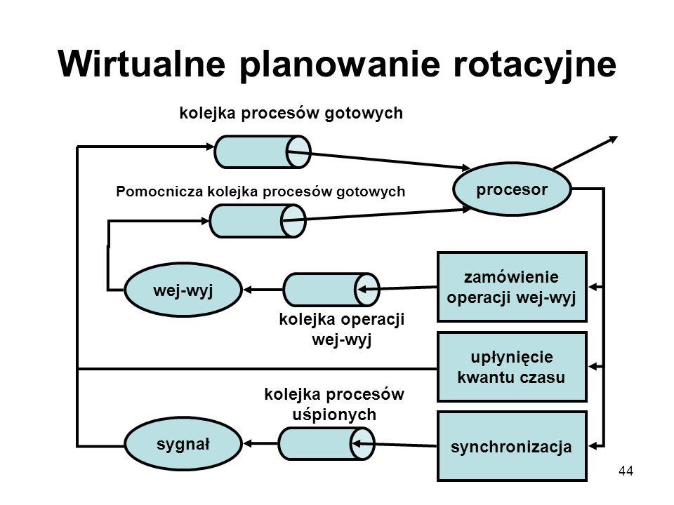 Wirtualne planowanie rotacyjne