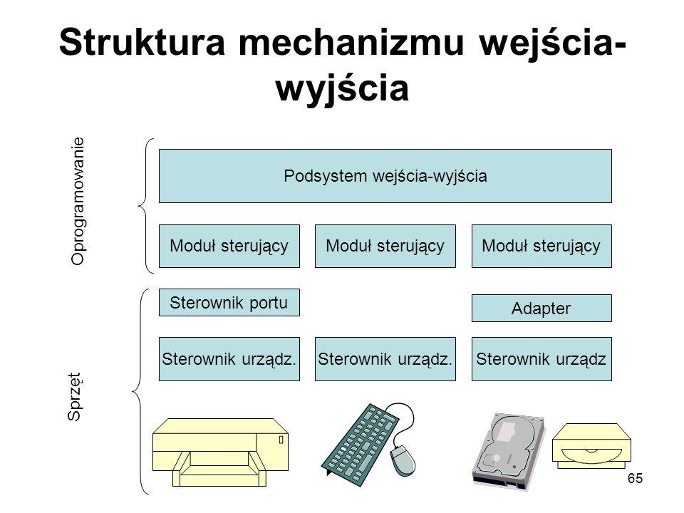 Struktura mechanizmu wejścia-wyjścia